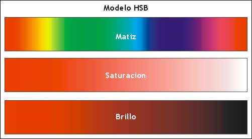 modelo_hsb
